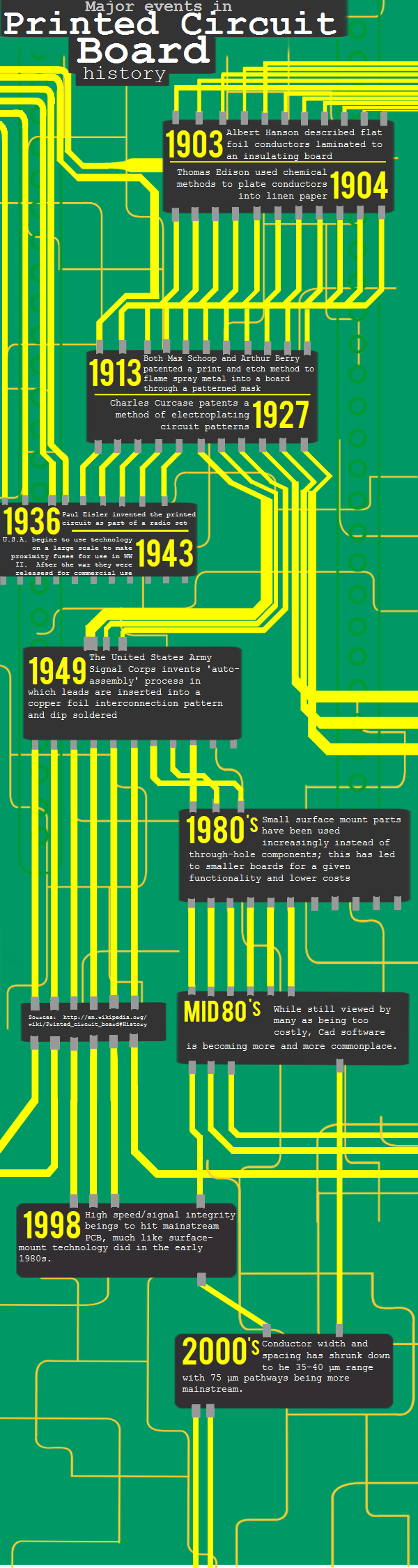 History of PCB - Infographic