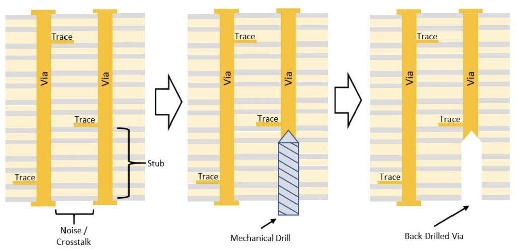 Figure 3. Backdrilling Process